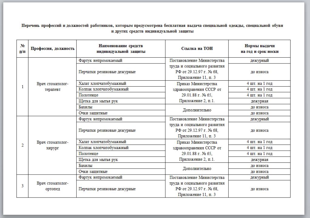 Перечень профессий и должностей для выдачи специальной одежды СИЗ
