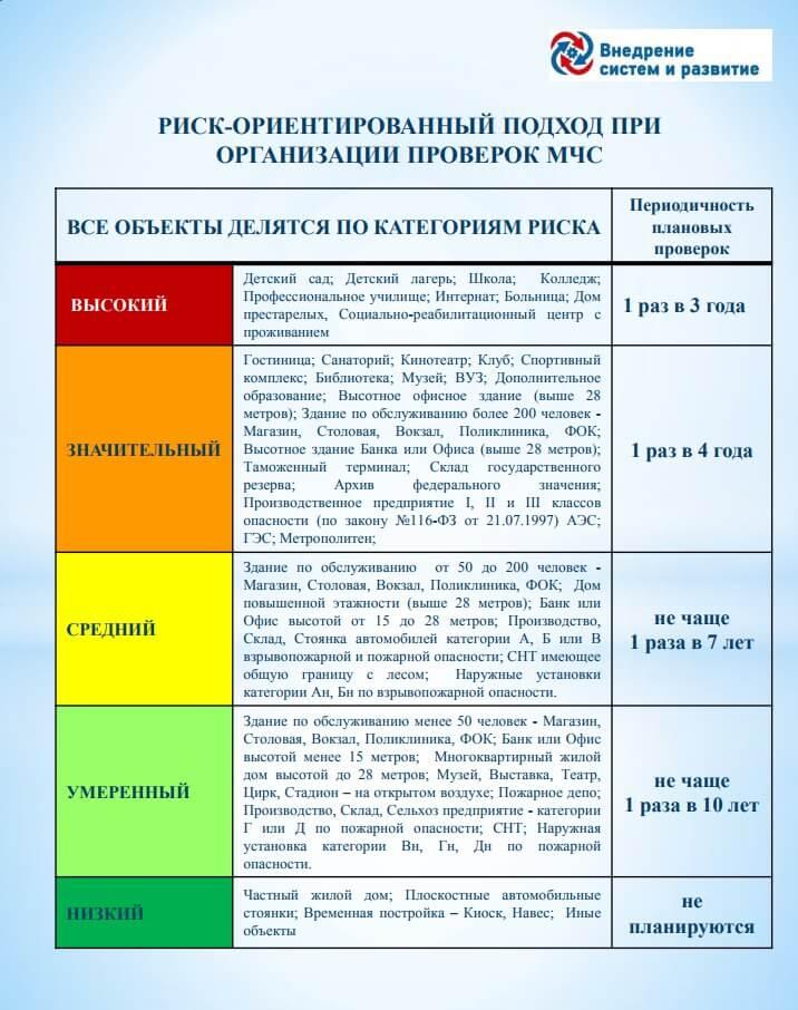 Категории рисков при организации проверок МЧС