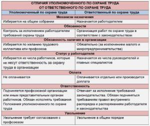 Отличия уполномоченного по ОТ от ответственного по ОТ