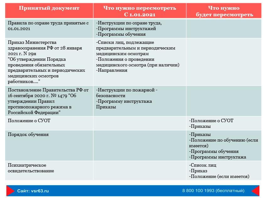 Таблица изменений законодательства по ОТ